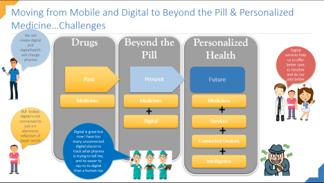 Digital to Beyond the Pill