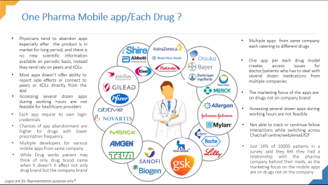 Pharma Mobile App Problems